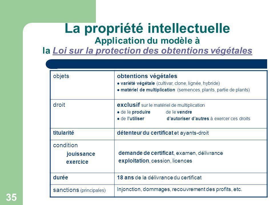 La propriété intellectuelle Application du modèle à la Loi sur la protection des obtentions végétales