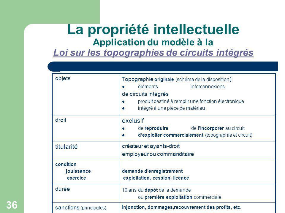 La propriété intellectuelle Application du modèle à la Loi sur les topographies de circuits intégrés