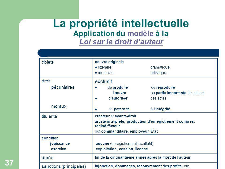 La propriété intellectuelle Application du modèle à la Loi sur le droit d'auteur