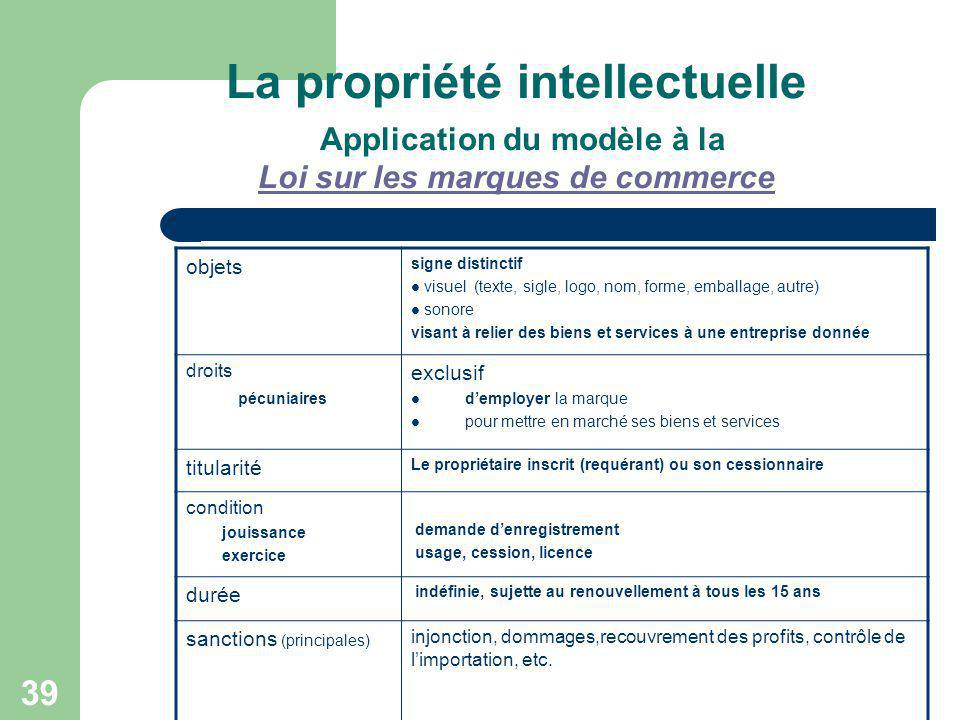La propriété intellectuelle Application du modèle à la Loi sur les marques de commerce