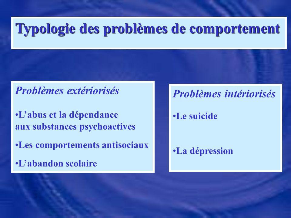 Typologie des problèmes de comportement