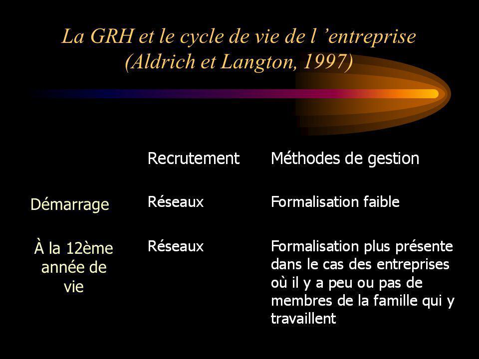 La GRH et le cycle de vie de l 'entreprise (Aldrich et Langton, 1997)