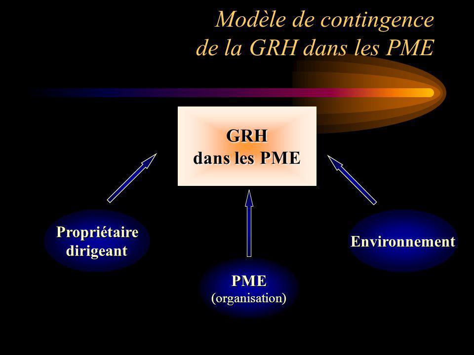 Modèle de contingence de la GRH dans les PME