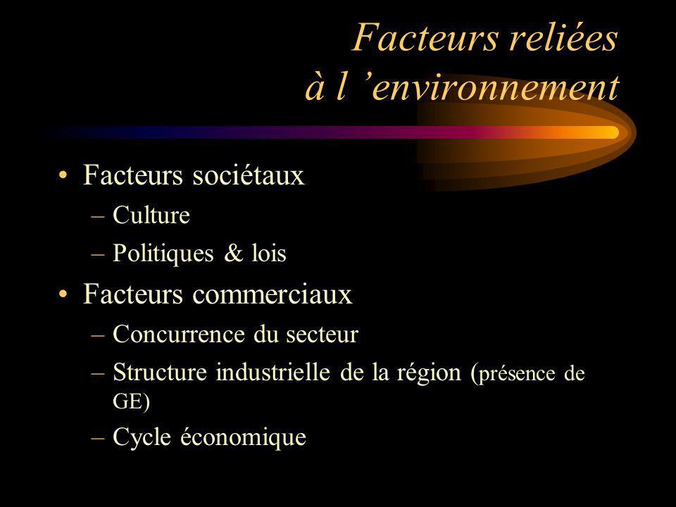 Facteurs reliées à l 'environnement