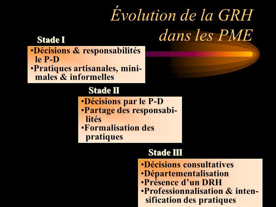 Évolution de la GRH dans les PME