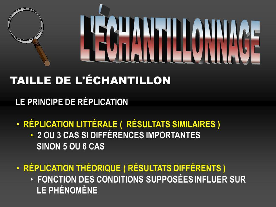 L ÉCHANTILLONNAGE TAILLE DE L ÉCHANTILLON LE PRINCIPE DE RÉPLICATION