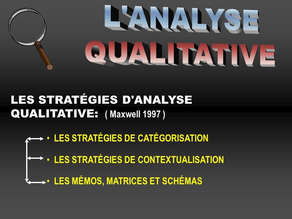 L ANALYSE QUALITATIVE. LES STRATÉGIES D ANALYSE QUALITATIVE: ( Maxwell 1997 ) LES STRATÉGIES DE CATÉGORISATION.