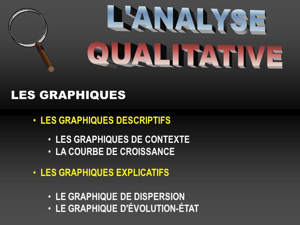 L ANALYSE QUALITATIVE LES GRAPHIQUES LES GRAPHIQUES DESCRIPTIFS