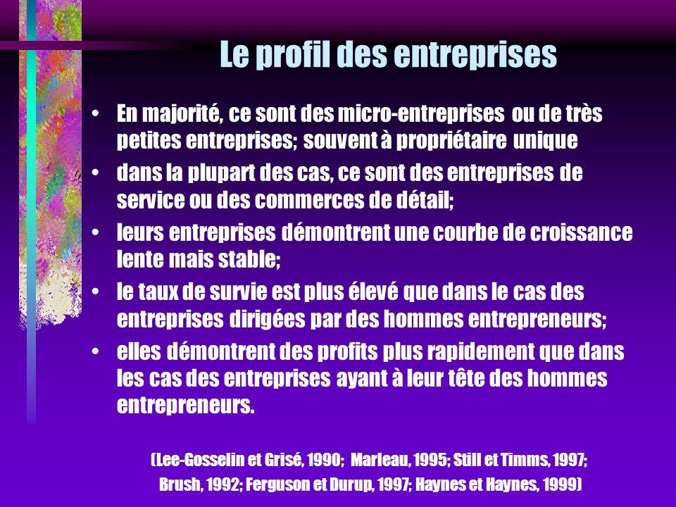 Le profil des entreprises