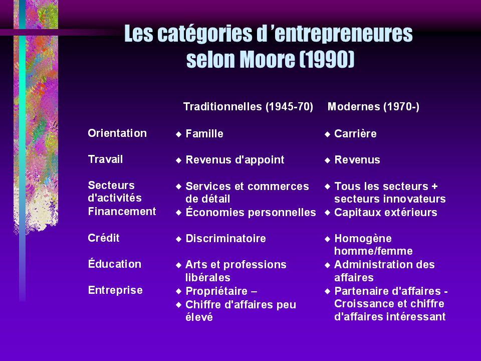 Les catégories d 'entrepreneures selon Moore (1990)