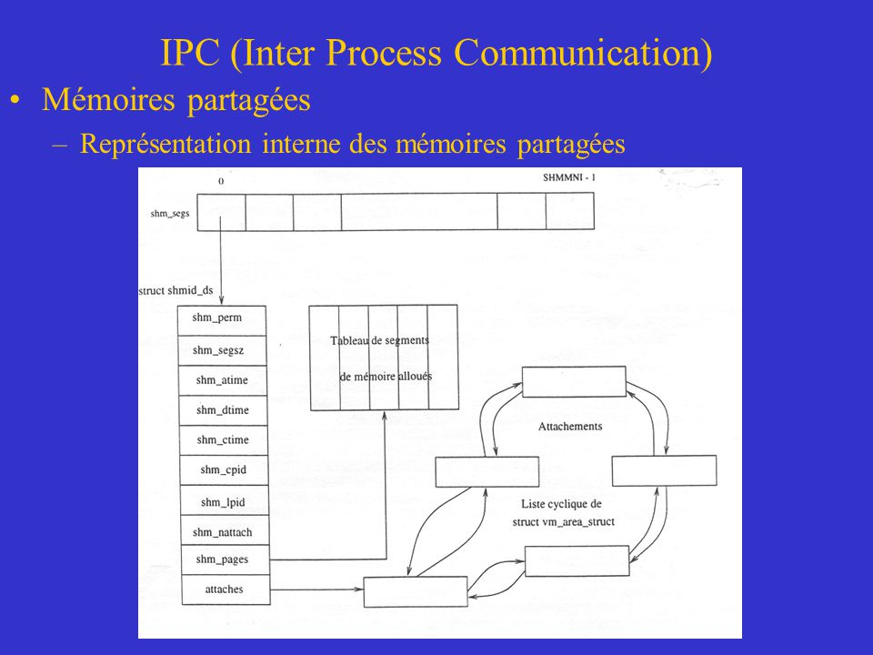 IPC (Inter Process Communication)