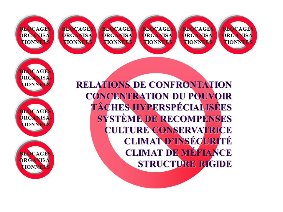 RELATIONS DE CONFRONTATION CONCENTRATION DU POUVOIR