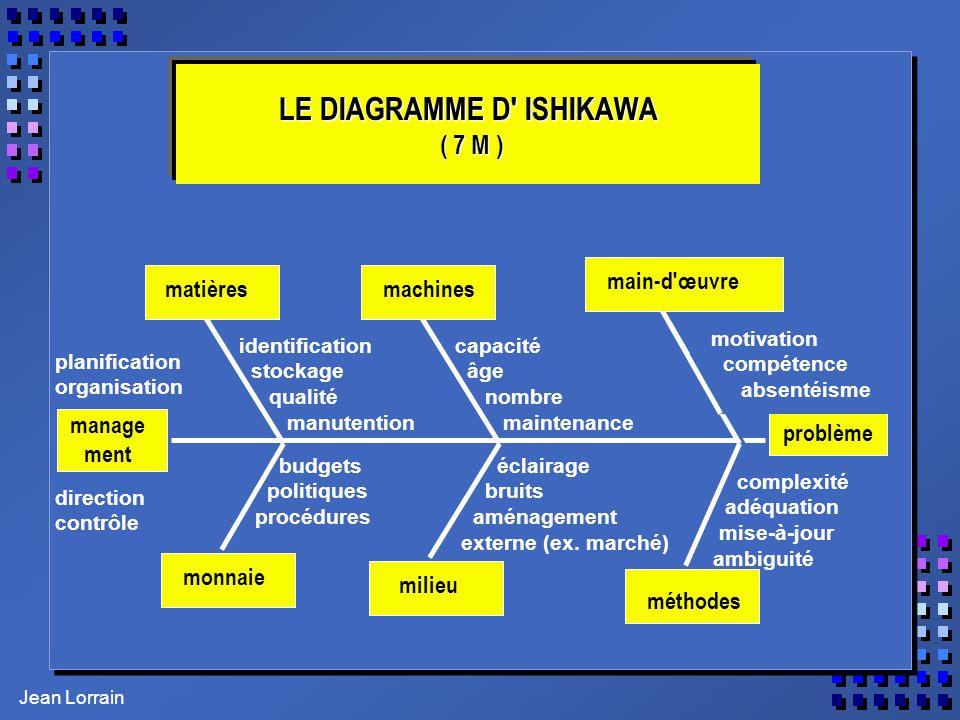 LE DIAGRAMME D ISHIKAWA ( 7 M )