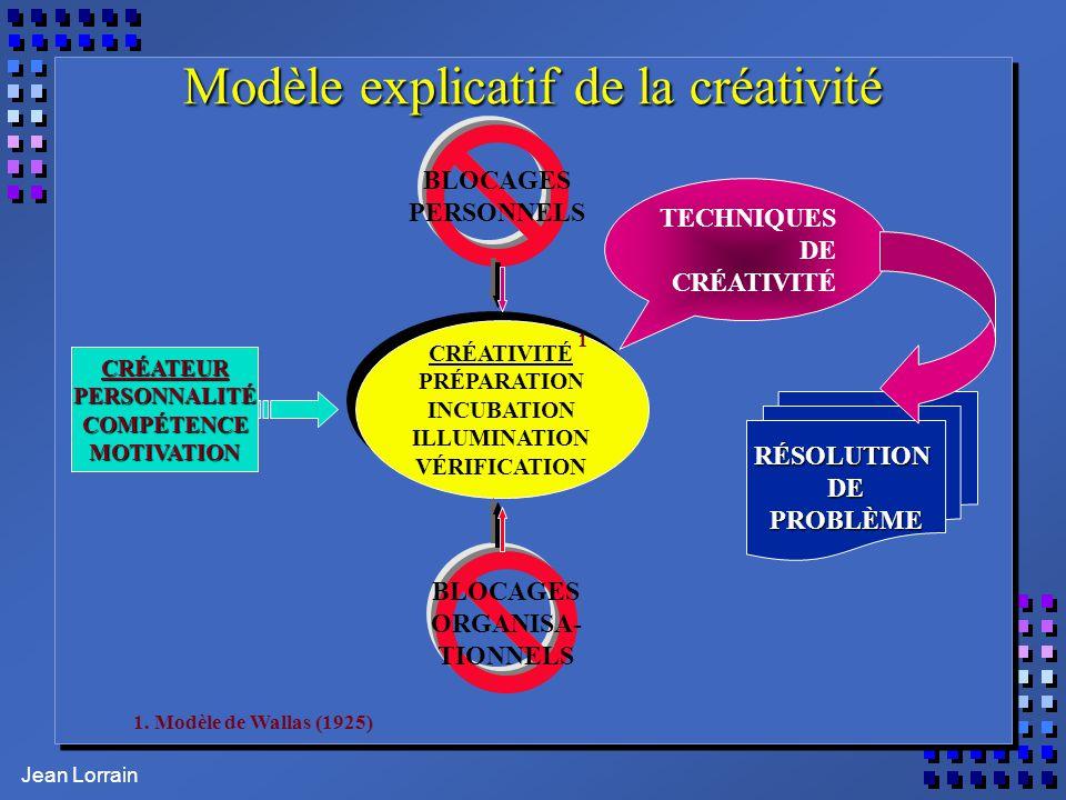 Modèle explicatif de la créativité