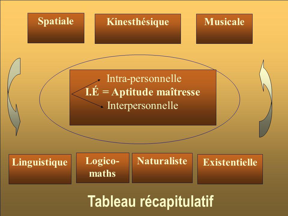 I.É = Aptitude maîtresse Tableau récapitulatif
