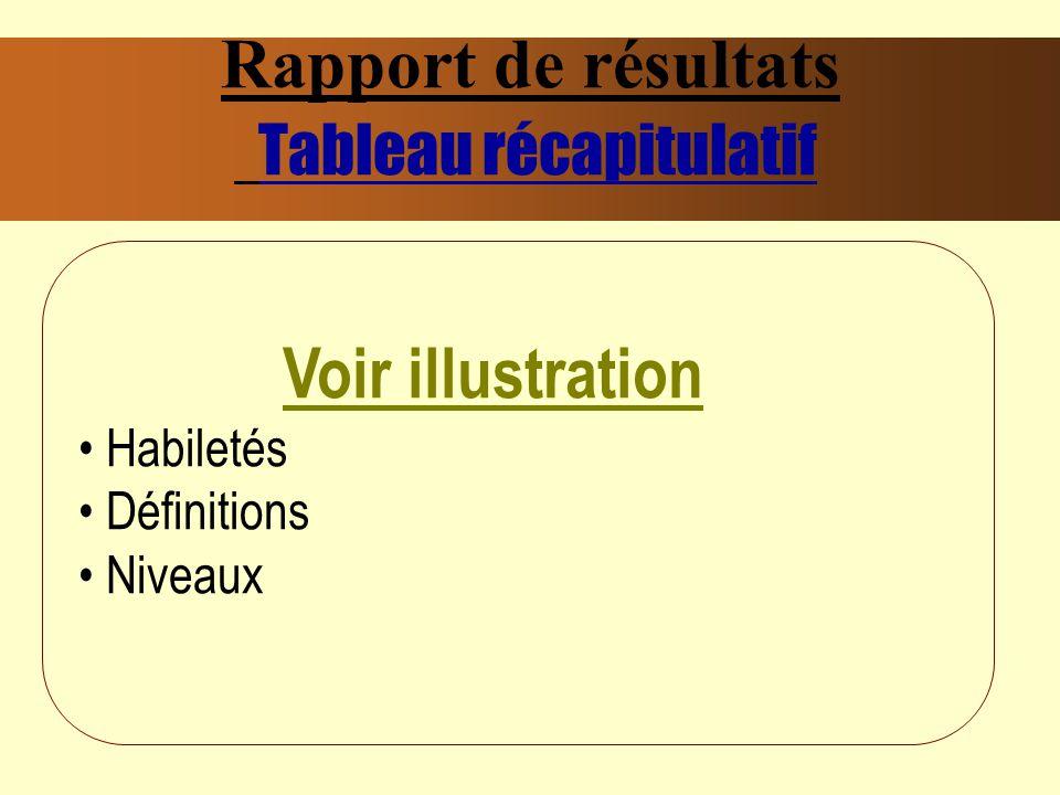 Rapport de résultats Tableau récapitulatif