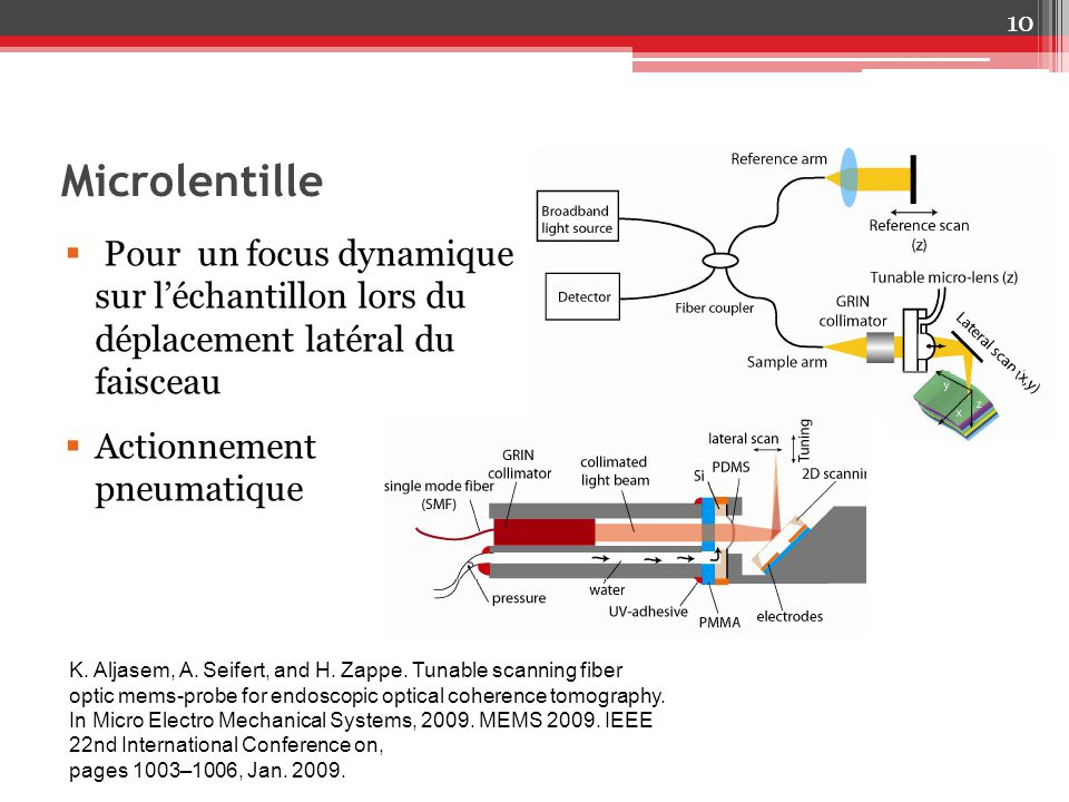 Microlentille Pour un focus dynamique sur l'échantillon lors du déplacement latéral du faisceau. Actionnement pneumatique.