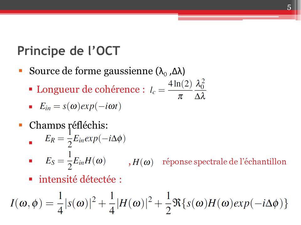 Principe de l'OCT Source de forme gaussienne (λ0 ,∆λ)