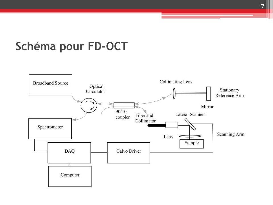Schéma pour FD-OCT