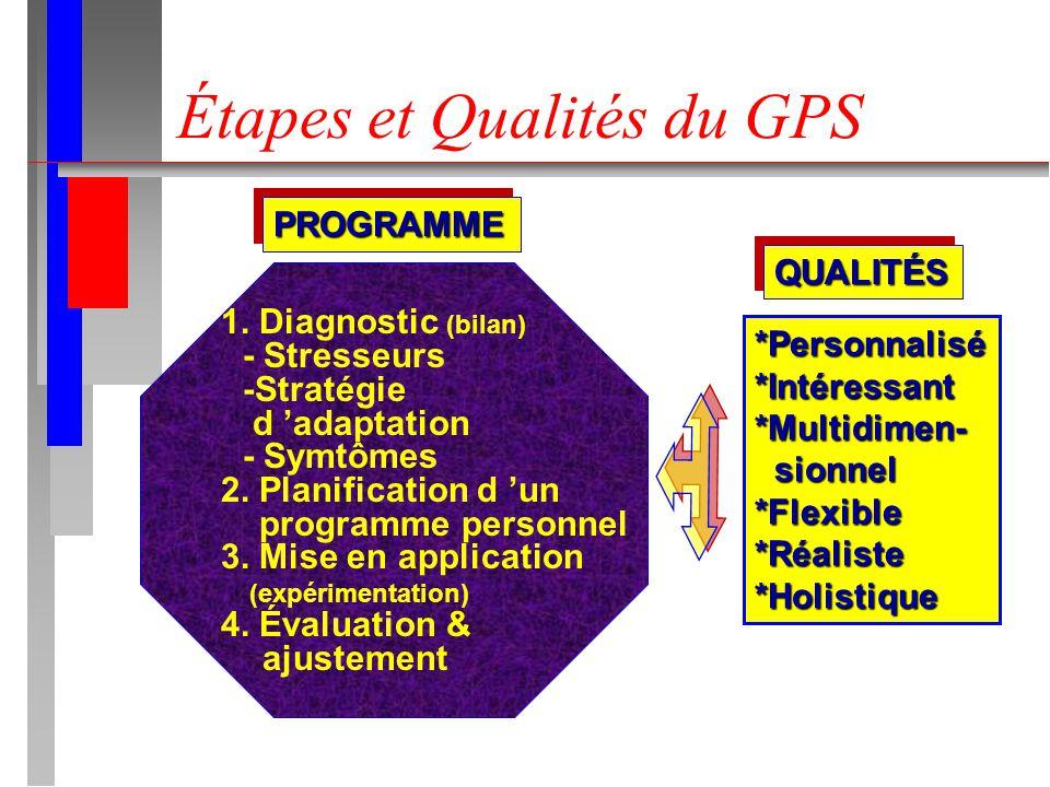 Étapes et Qualités du GPS