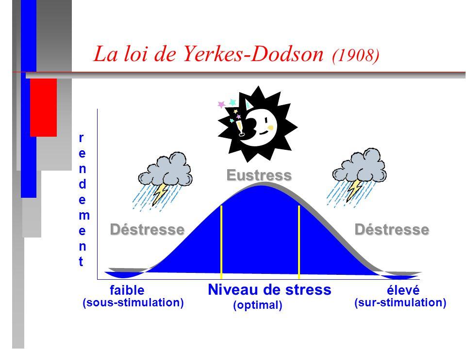 La loi de Yerkes-Dodson (1908)
