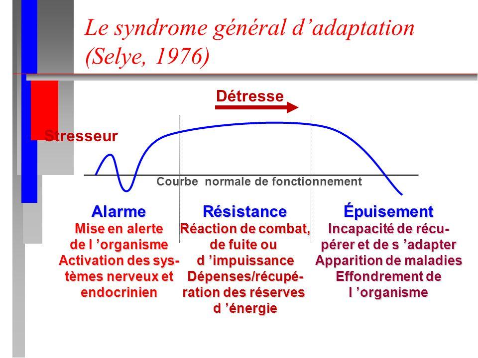 Le syndrome général d'adaptation (Selye, 1976)
