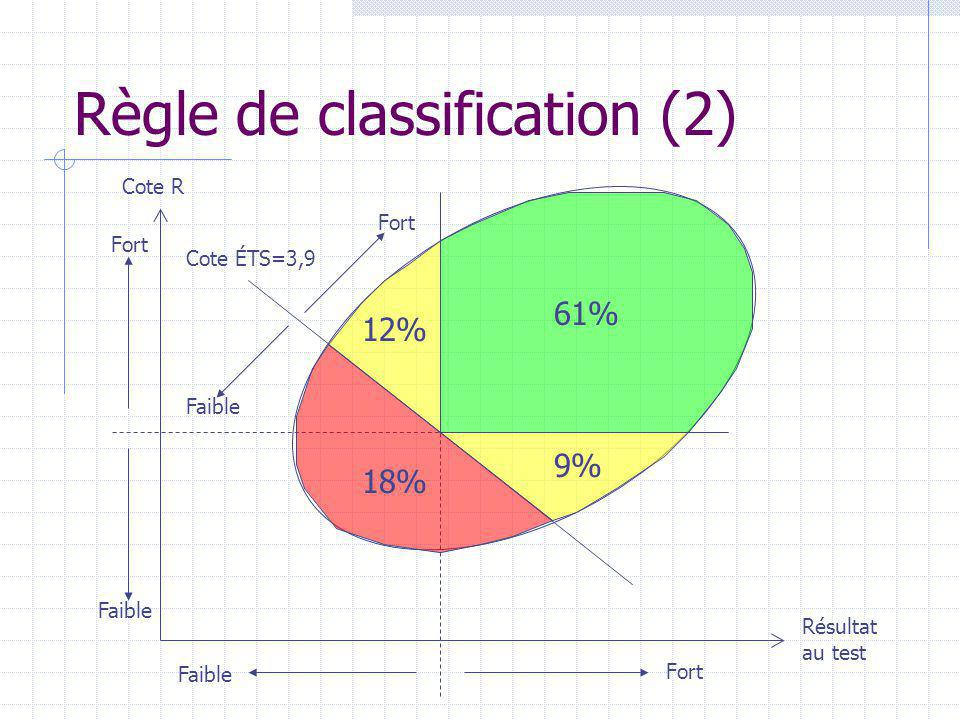 Règle de classification (2)