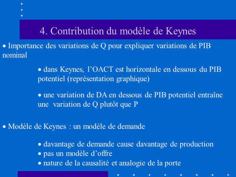 4. Contribution du modèle de Keynes