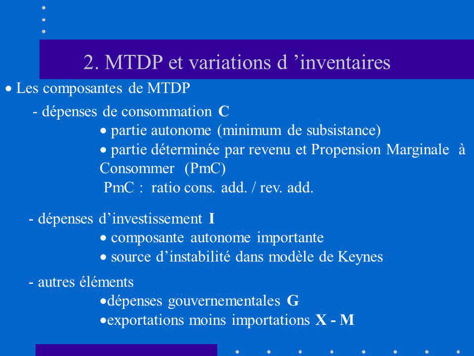 2. MTDP et variations d 'inventaires
