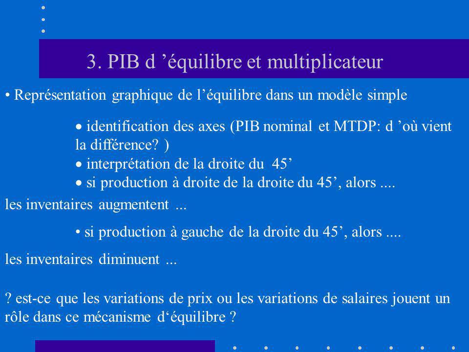 3. PIB d 'équilibre et multiplicateur