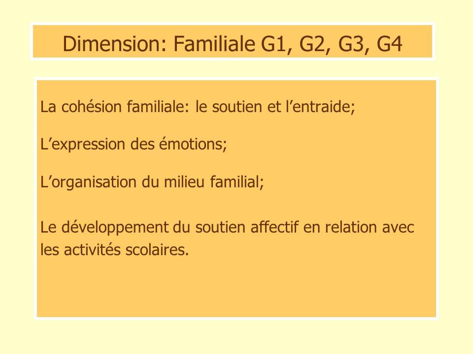 Dimension: Familiale G1, G2, G3, G4