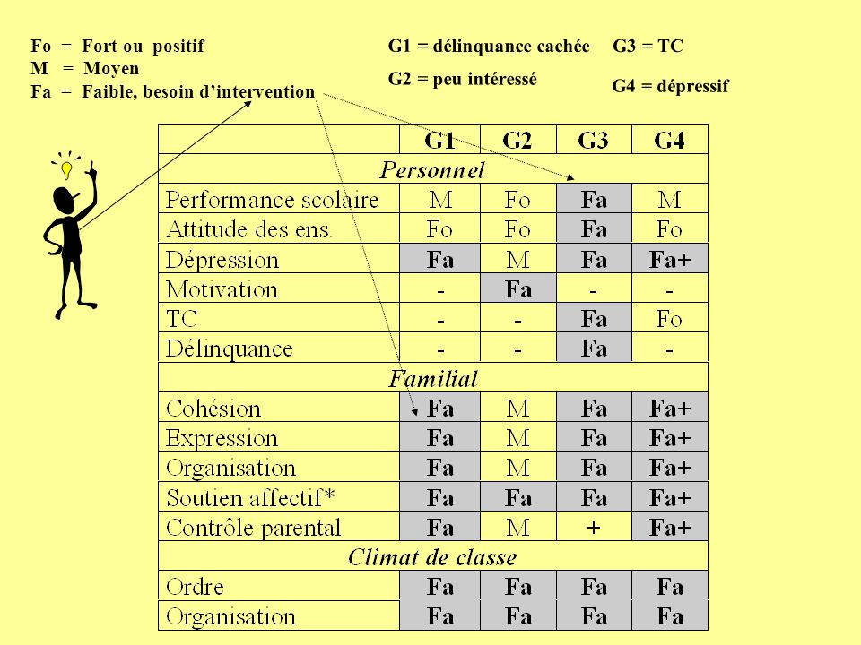 G1 = délinquance cachée G2 = peu intéressé. G3 = TC. G4 = dépressif. Fo = Fort ou positif. M = Moyen.