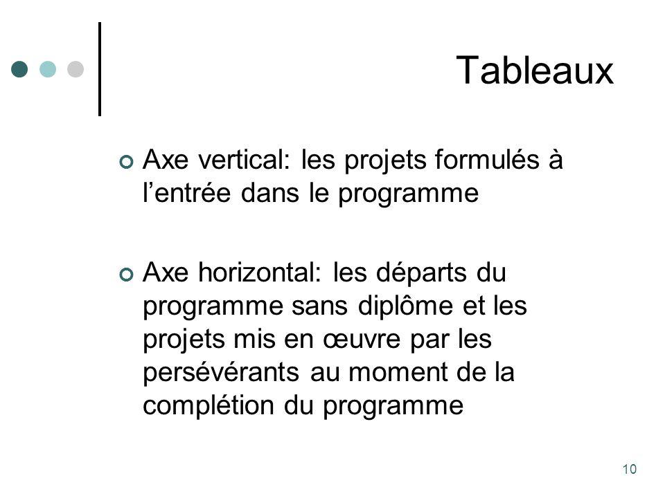 Tableaux Axe vertical: les projets formulés à l'entrée dans le programme.