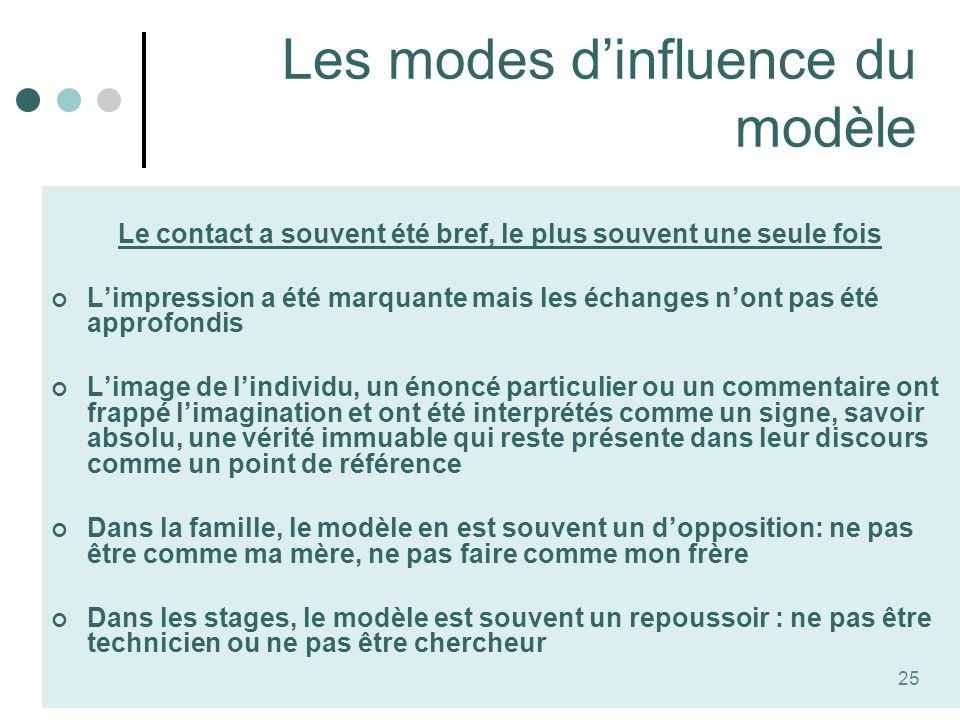 Les modes d'influence du modèle