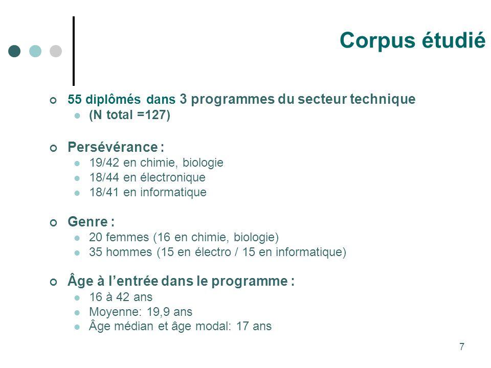 Corpus étudié Persévérance : Genre :