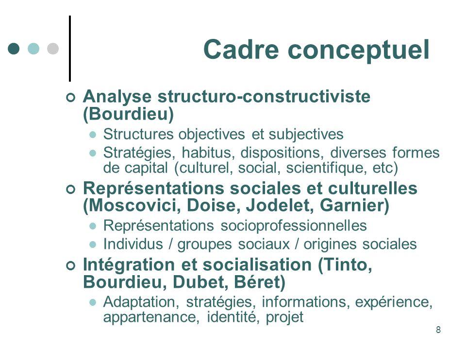 Cadre conceptuel Analyse structuro-constructiviste (Bourdieu)