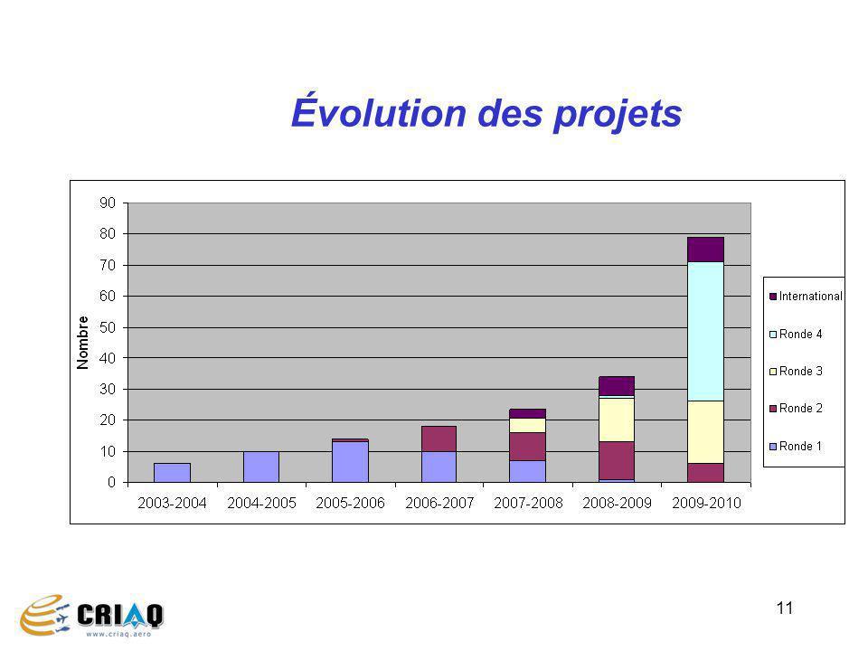Évolution des projets 11