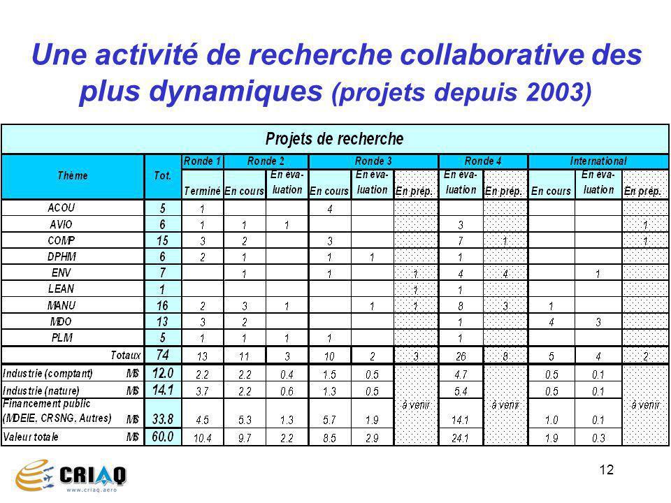 Une activité de recherche collaborative des plus dynamiques (projets depuis 2003)
