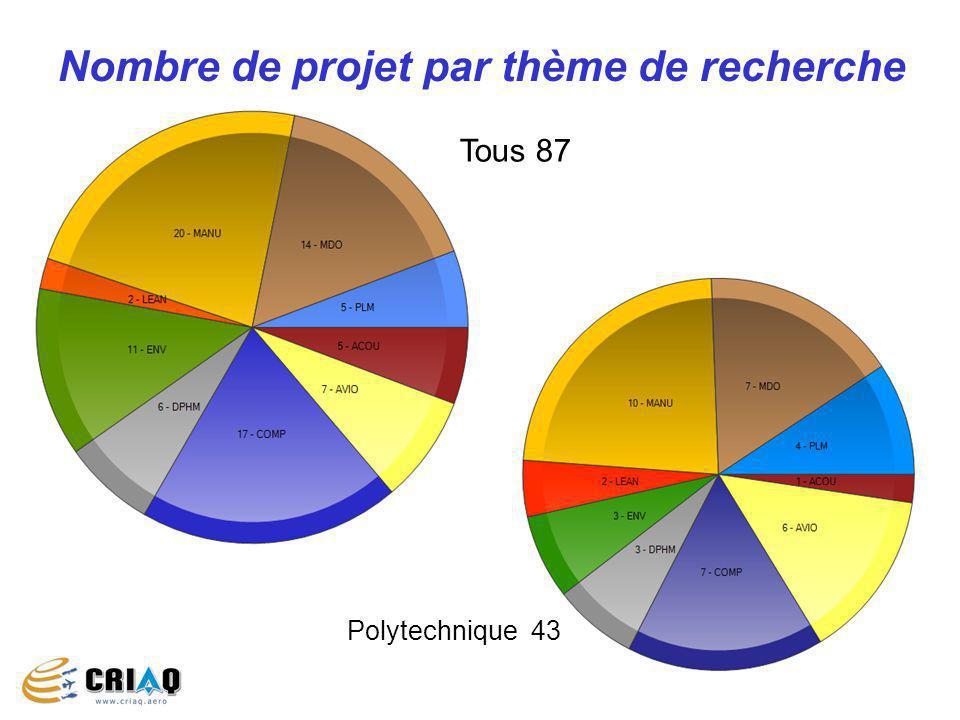 Nombre de projet par thème de recherche