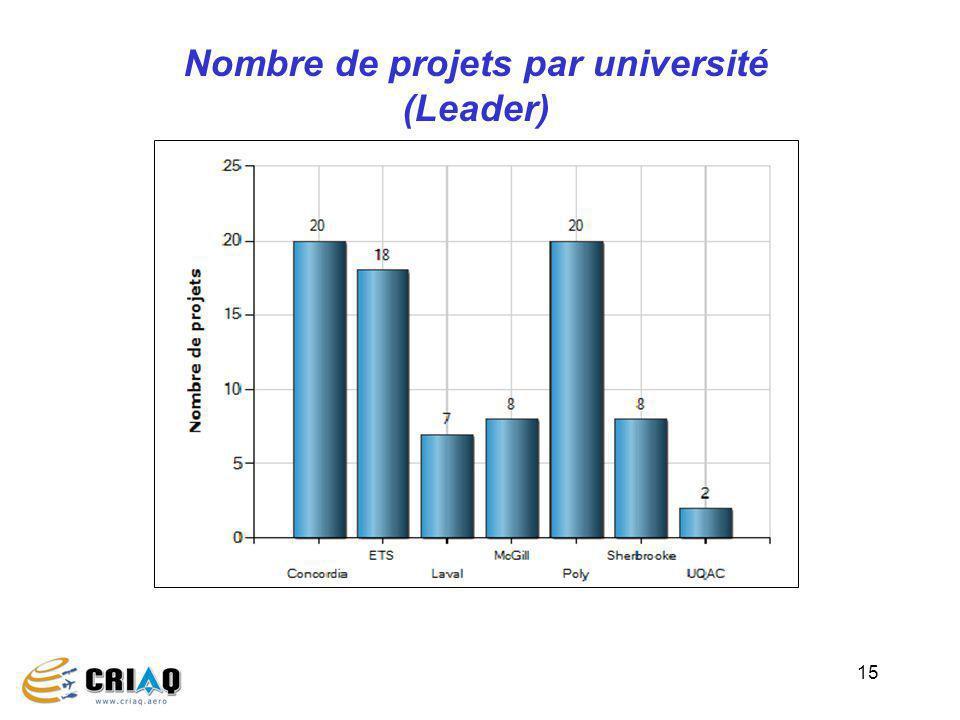Nombre de projets par université (Leader)