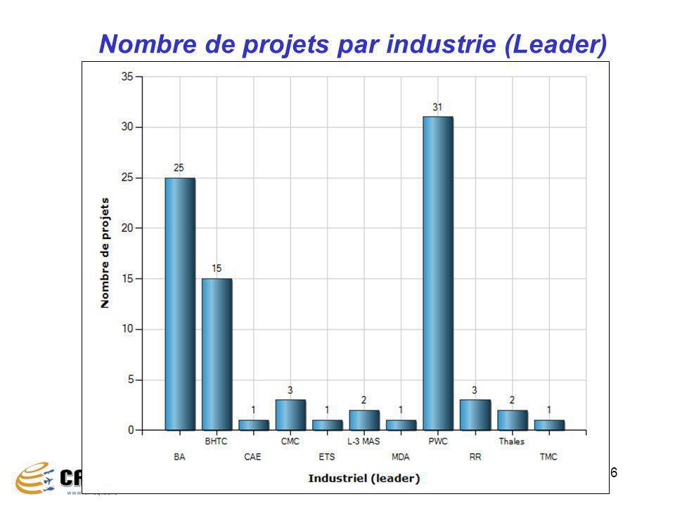 Nombre de projets par industrie (Leader)