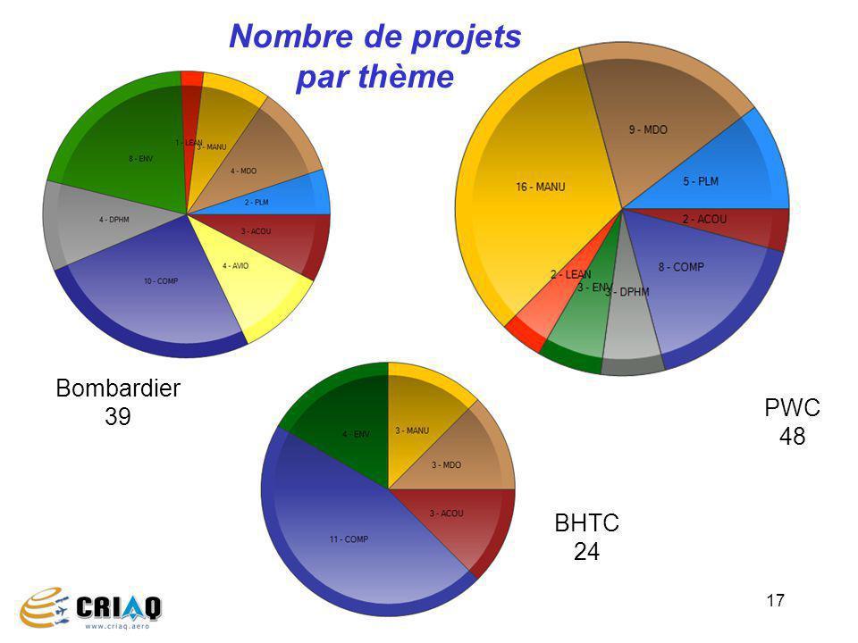 Nombre de projets par thème