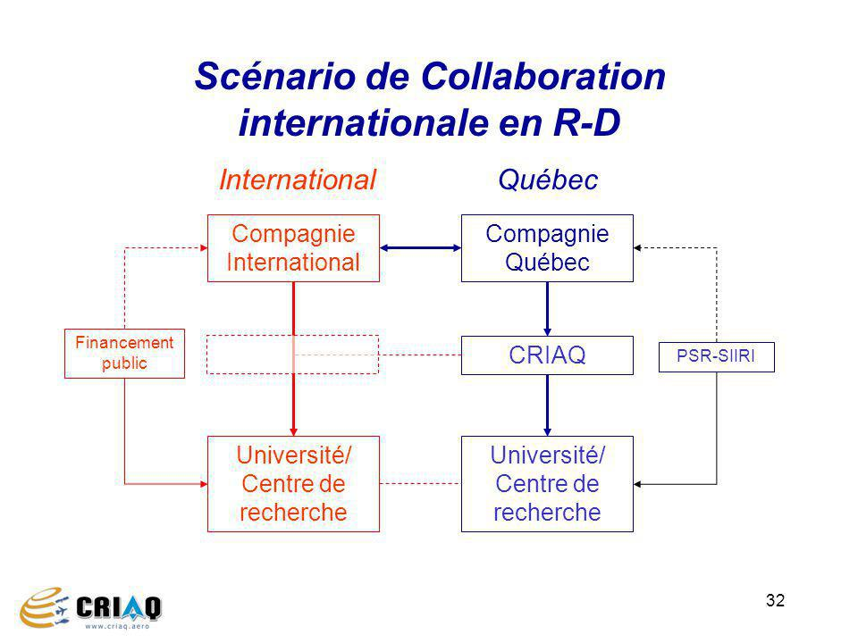Scénario de Collaboration internationale en R-D