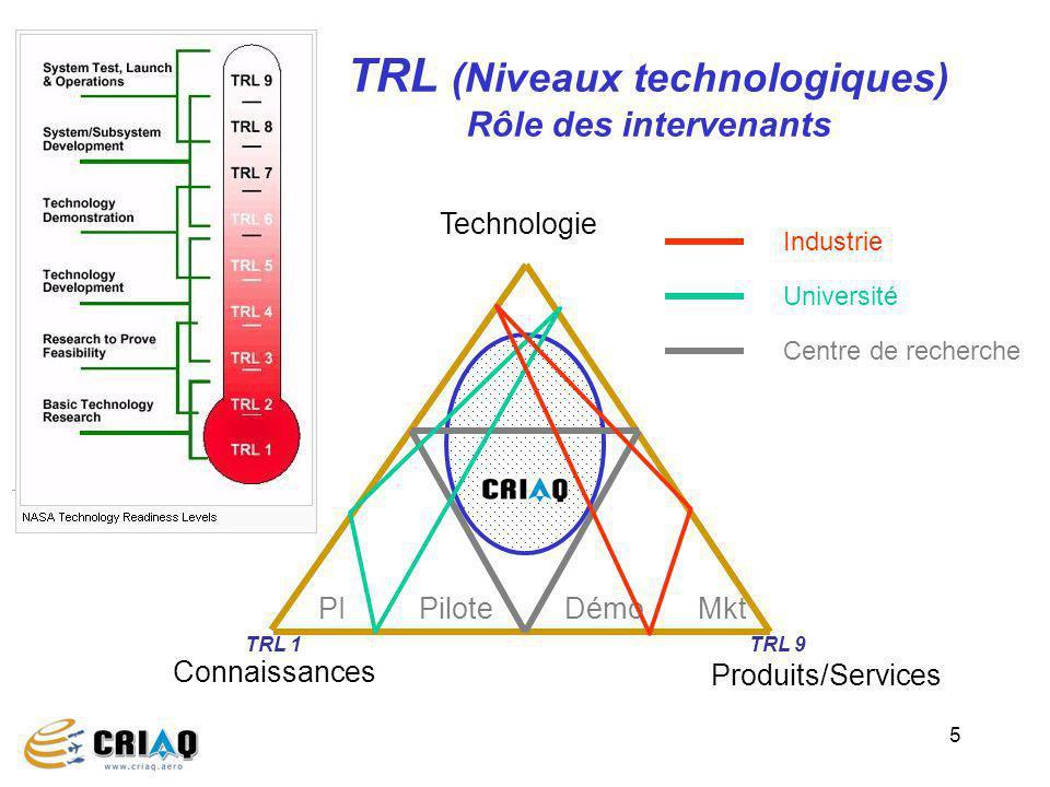 TRL (Niveaux technologiques) Rôle des intervenants