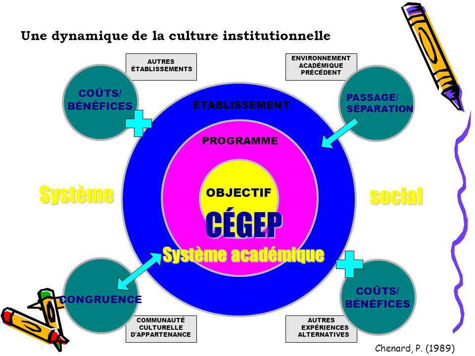 Une dynamique de la culture institutionnelle