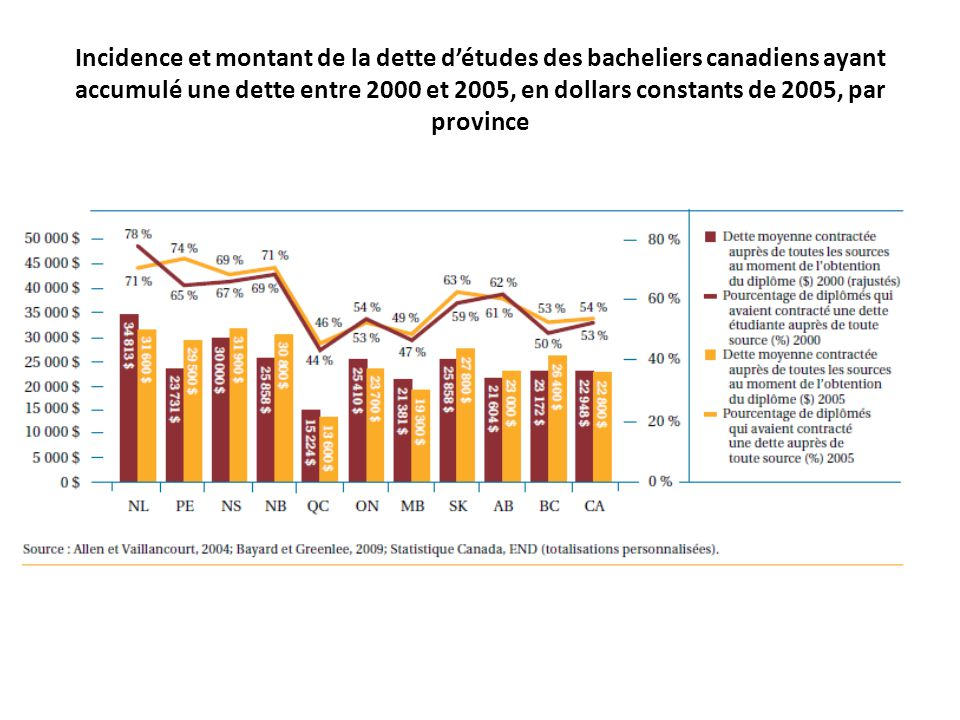 Incidence et montant de la dette d'études des bacheliers canadiens ayant accumulé une dette entre 2000 et 2005, en dollars constants de 2005, par province