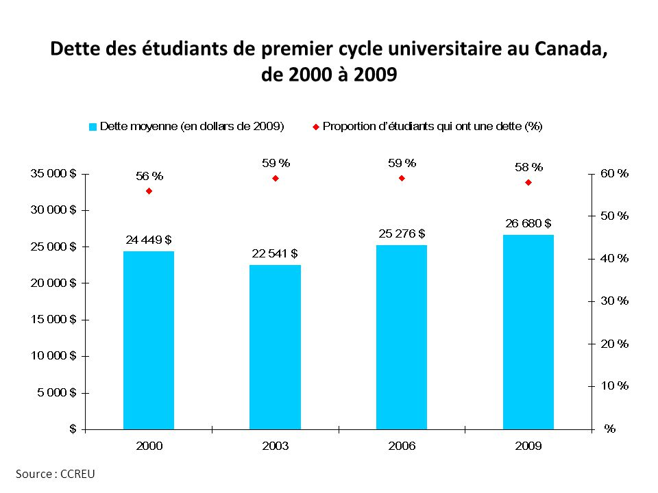 Dette des étudiants de premier cycle universitaire au Canada, de 2000 à 2009