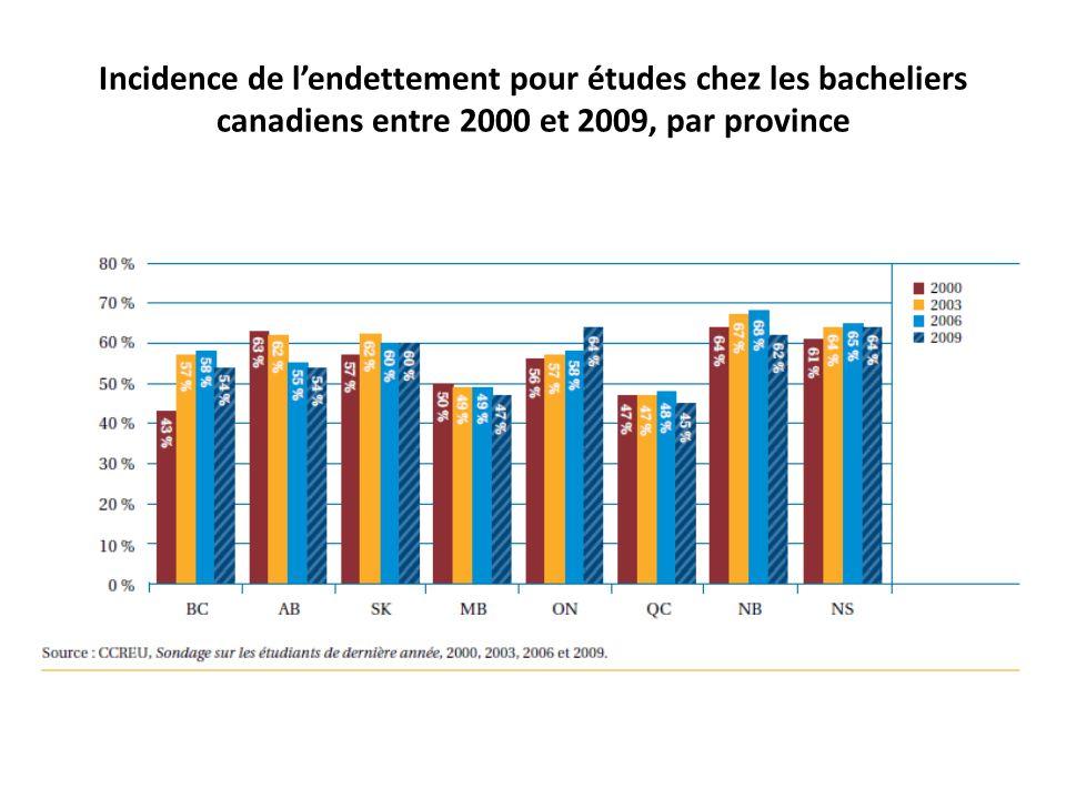 Incidence de l'endettement pour études chez les bacheliers canadiens entre 2000 et 2009, par province