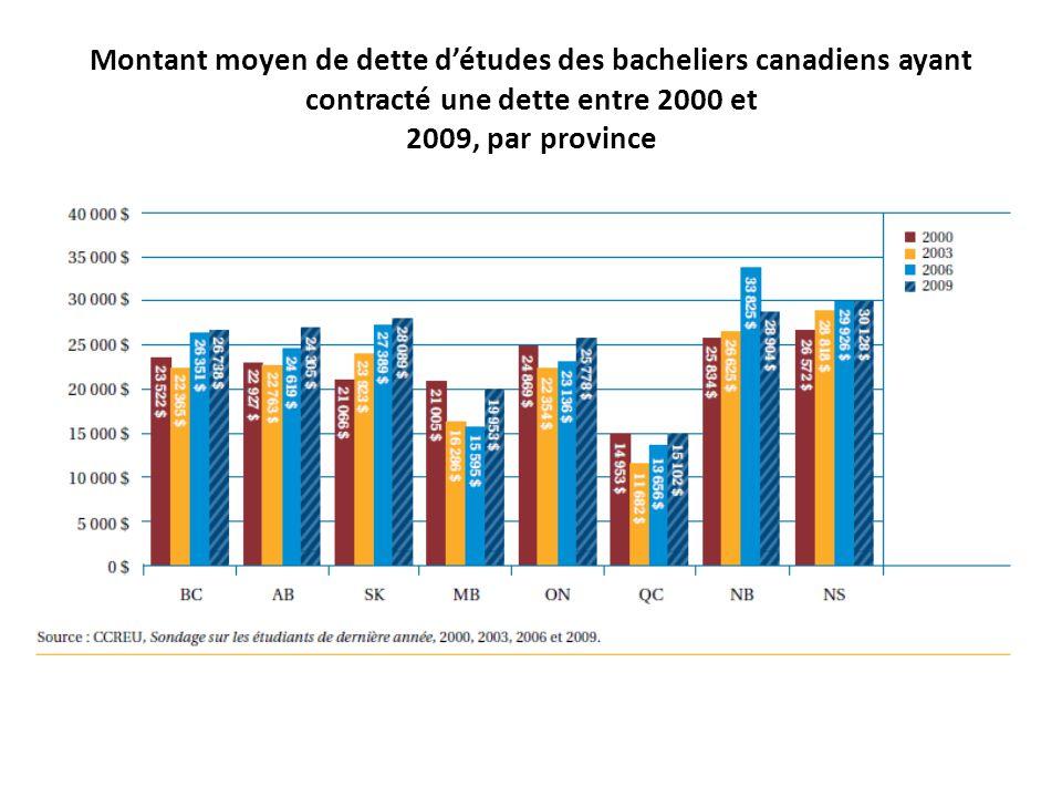 Montant moyen de dette d'études des bacheliers canadiens ayant contracté une dette entre 2000 et 2009, par province