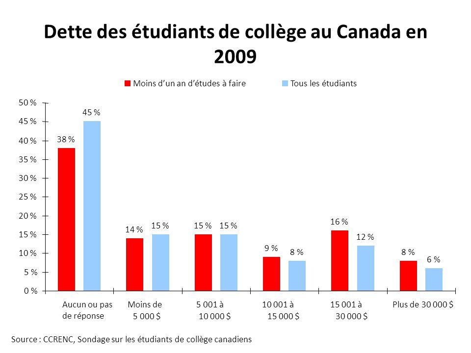 Dette des étudiants de collège au Canada en 2009